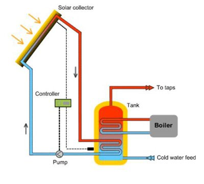 Hook up solar water heater