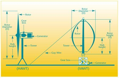 Horizontal and Vertical axis turbines
